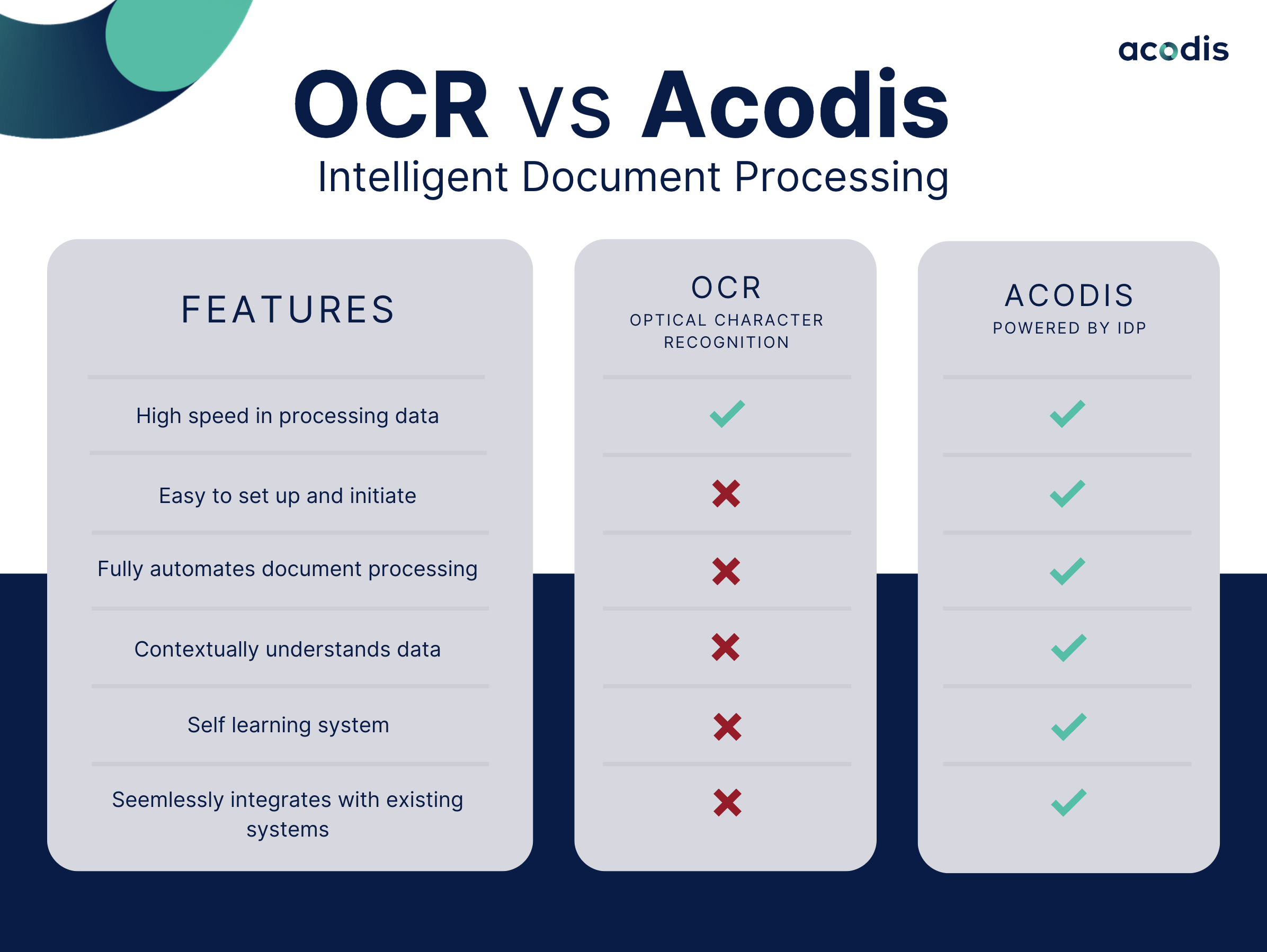 OCR vs Acodis Checklist   Acodis