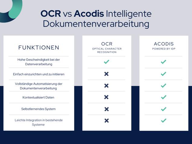 OCR vs Acodis Checklist (DE) | Acodis